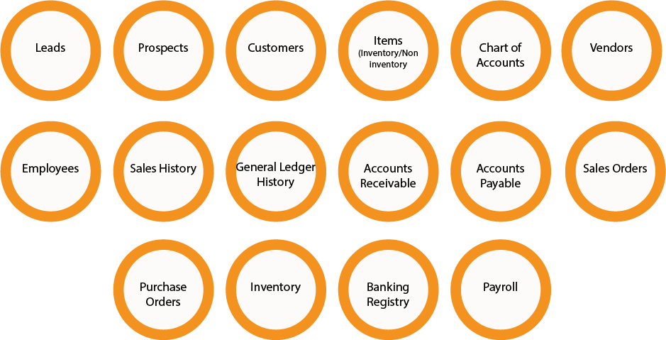 """orange circles with text """"Leads"""", """"Prospects"""", """"Customers"""", """"Items (Inventory/Non Inventory)"""", """"Chart of Accounts"""", """"Vendors"""", """"Employees"""", """"Sales History"""", """"General Ledger History"""", """"Accounts Receivable"""", """"Accounts Payable"""", """"Sales Orders"""", """"Purchase Orders"""", """"Inventory"""", """"Banking Registry"""", """"Payroll"""""""
